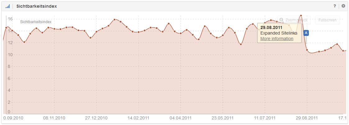 Sichtbarkeitsverlust aufgrund des Google Expanded Sitelinks Update. Hier mit aktivierten Ereignis-Pins in der SISTRIX Toolbox