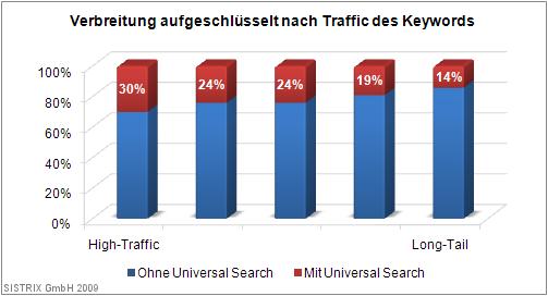 Verbreitung aufgeschlüsselt nach Traffic des Keywords