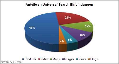 Anteile an Universal Search Einbindungen