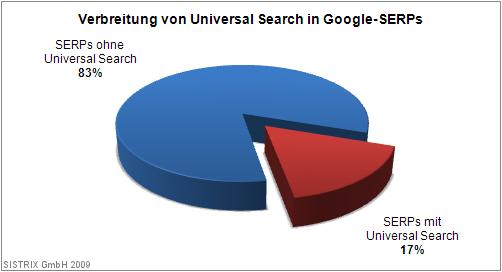 Verbreitung von Universal Search in Google-SERPs