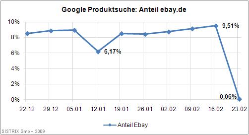 Google Produktsuche: Anteil ebay.de