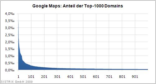 Google Maps: Verteilung 1-1000