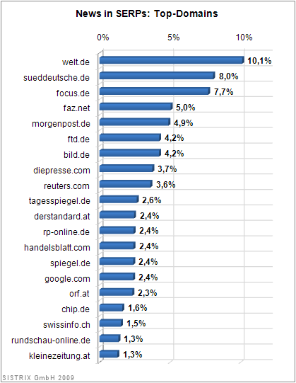 News in SERPs: Top-Domains