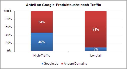Anteil Google Produktsuche an SERPs