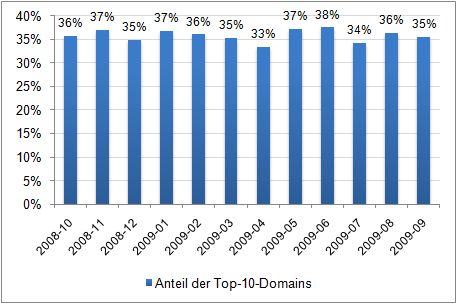 Prozentualer Anteil, den die jeweiligen Top-10-Domains an der Gesamtpräsenz in Google News haben.