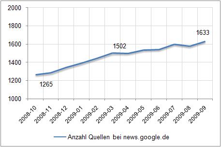 Zeitlicher Verlauf der Anzahl an Quellen bei news.google.de.