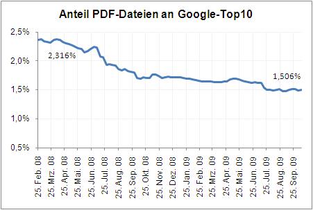 Anteil PDF-Dateien an Google SERPs in Prozent