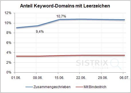 Keyword-Domains: Zusammengeschrieben oder mit Bindestrich?