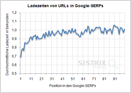 Ladezeiten in Google-SERPS