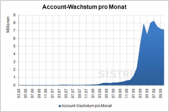 Wachstum an Twitter-Accounts