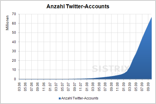 Anzahl Twitter-Accounts