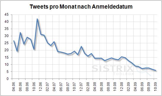 Tweets pro Monat