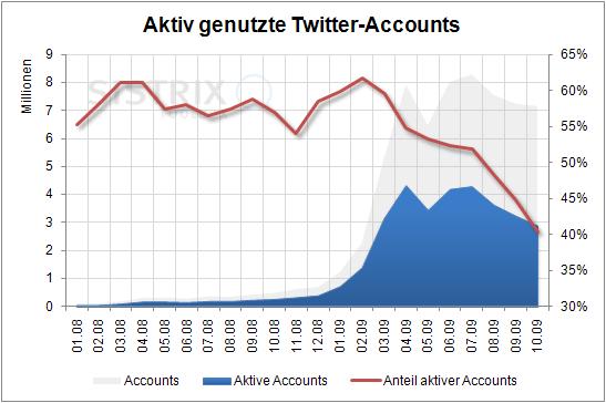 Real genutzte Twitter-Accounts