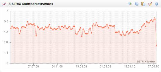 Sichtbarkeitsindex Skoda.de