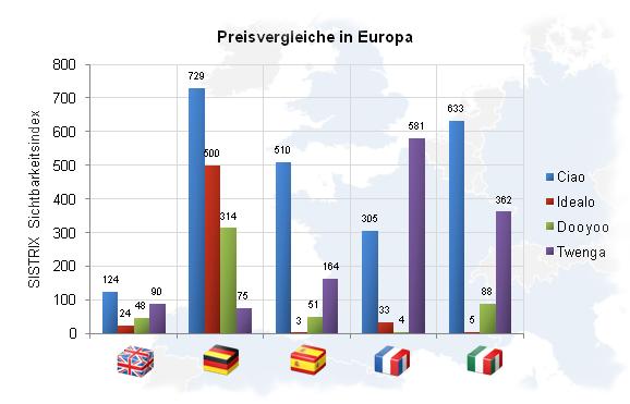 Preisvergleich in Europa