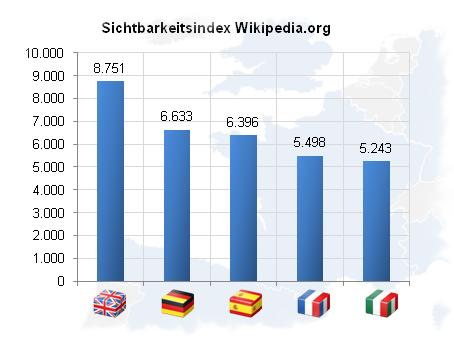 Sichtbarkeitsindex Wikipedia.org
