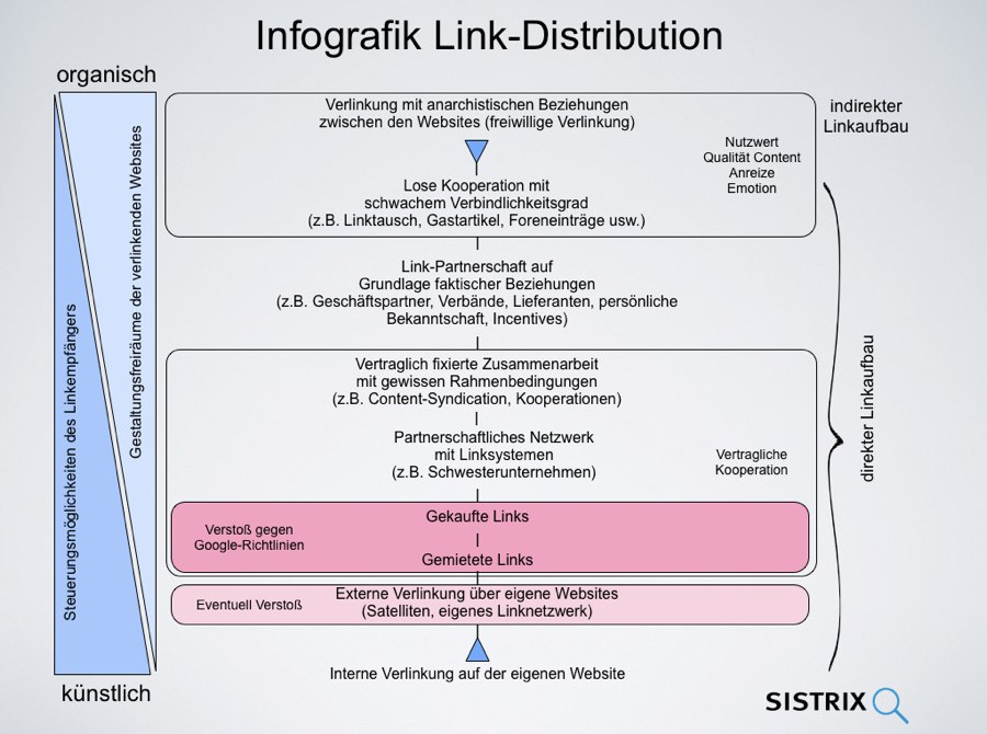 Infografik Link-Distribution