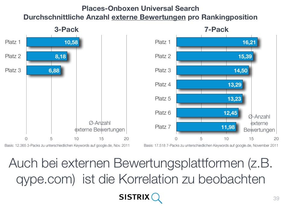 Durchschnittliche Anzahl externe Bewertungen pro Rankingposition Places-OneBox