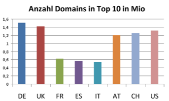 Anzahl Domains in Top 10 nach Ländern