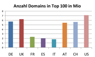 Anzahl Domains in den Top 100 in Mio. Nach Ländern
