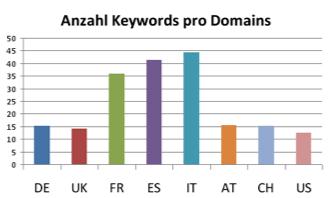 Anzahl Keywords pro Domain nach Ländern
