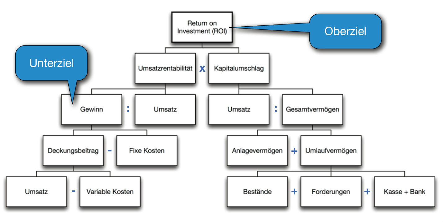 Abbildung des klassischen DuPont-Kennzahlensystem. (Rechnerische Verknüpfung mehrer Kennzahlen zu einem Kennzahlensystem)Abbildung des klassischen DuPont-Kennzahlensystem. (Rechnerische Verknüpfung mehrer Kennzahlen zu einem Kennzahlensystem)