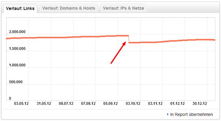 Abgebildet ein Screenshot des Backlinkverlaufs der Domain zalando.de