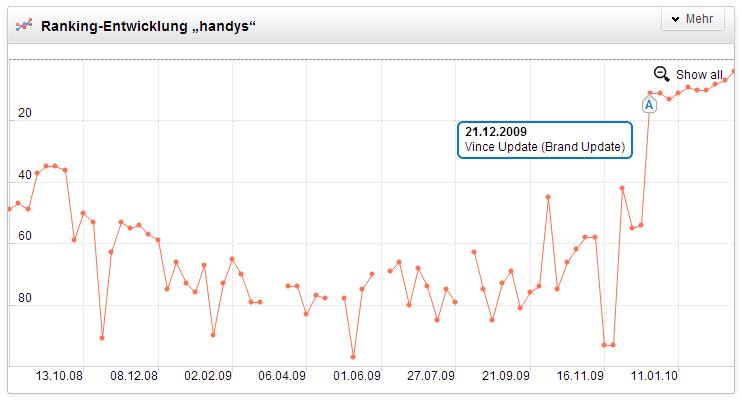 A: am 21.12.2009 wurde die Auswirkung des Vince Update auf dem deutschen Suchmarkt sichtbar