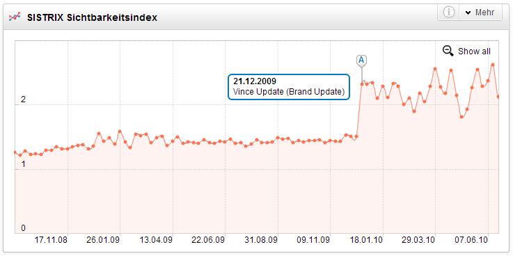 Einfluss des Google Vince Update auf die Sichtbarkeit von da-direkt