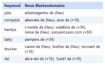 Tabelle mit signifikanten Veränderungen im Ranking der Markendomains