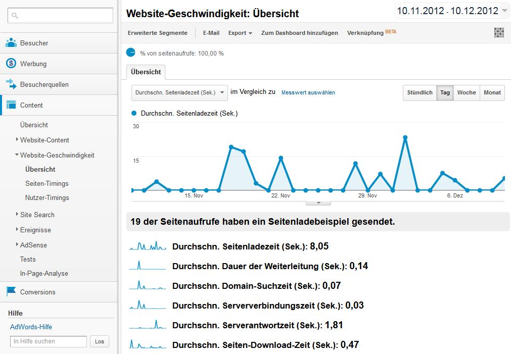 """Zu finden ist der Bericht in der Kategorie """"Content"""" unter """"Website-Geschwindigkeit"""""""