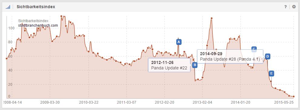 Panda Updates bei der Domain stadtbranchenbuch.com