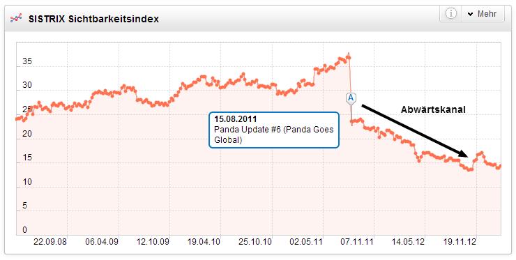 Deutlicher Abwärtskanal im Sichtbarkeitsindex einer vom Panda Update betroffenen Domain erkennbar