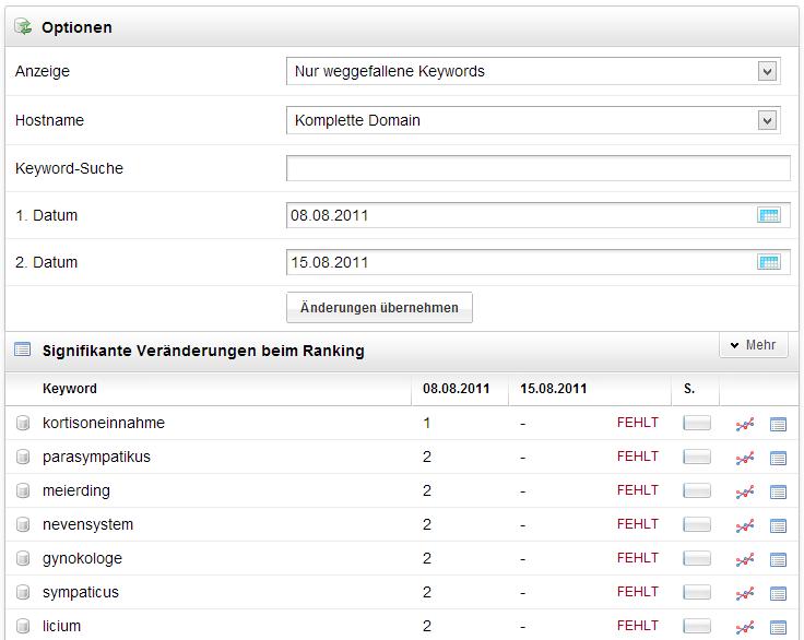 Im SEO-Modul der Toolbox lassen sich signifikante Veränderungen beim Ranking einer Domain für einen beliebigen Zeitraum analysieren