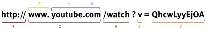 La estructura y los componentes de un URL: http://www.youtube.com/watch?v=QhcwLyyEjOA