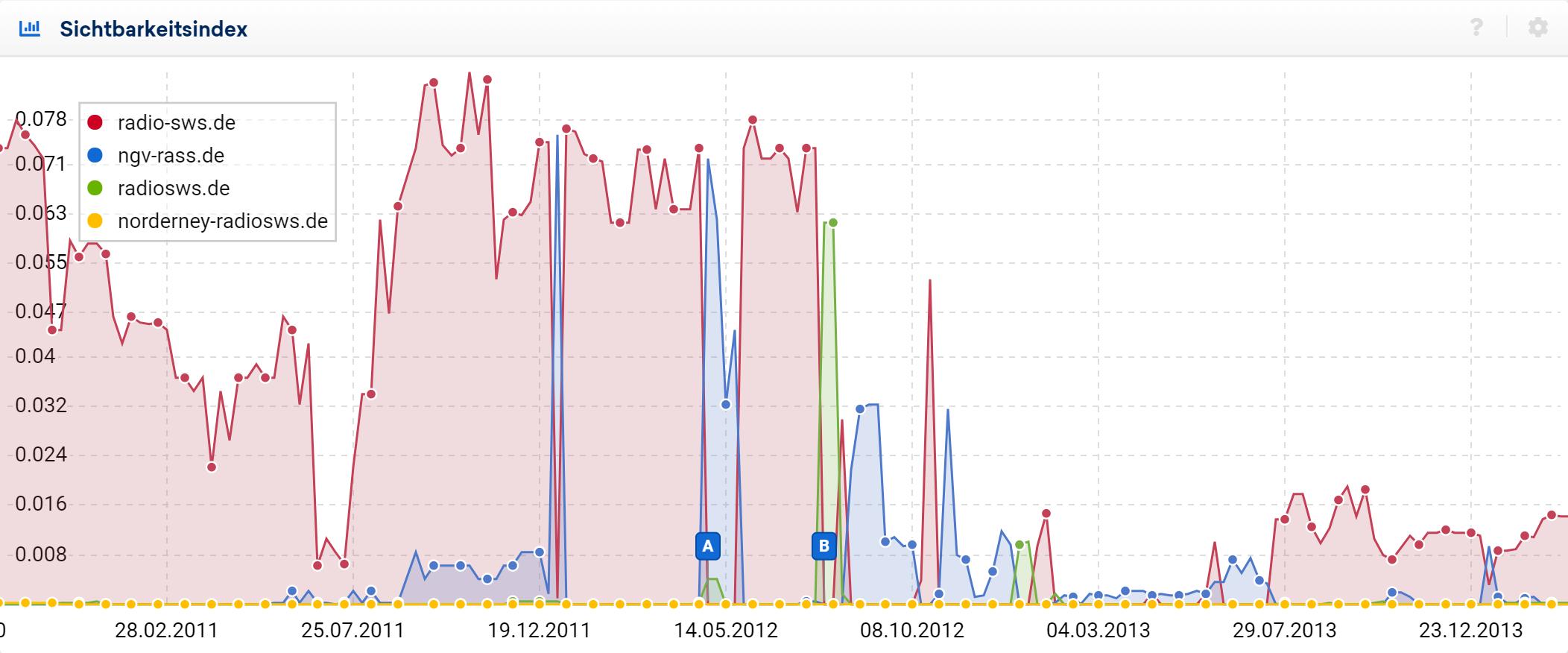 Sichtbarkeitsverläufe für 4 Domains, die alle den gleichen Inhalt bieten. Es gibt immer wieder Zeitpunkte an denen Google sich entscheidet eine andere der Domains in den Ergebnissen anzuzeigen. Drei Verläufe wechseln sich ab.