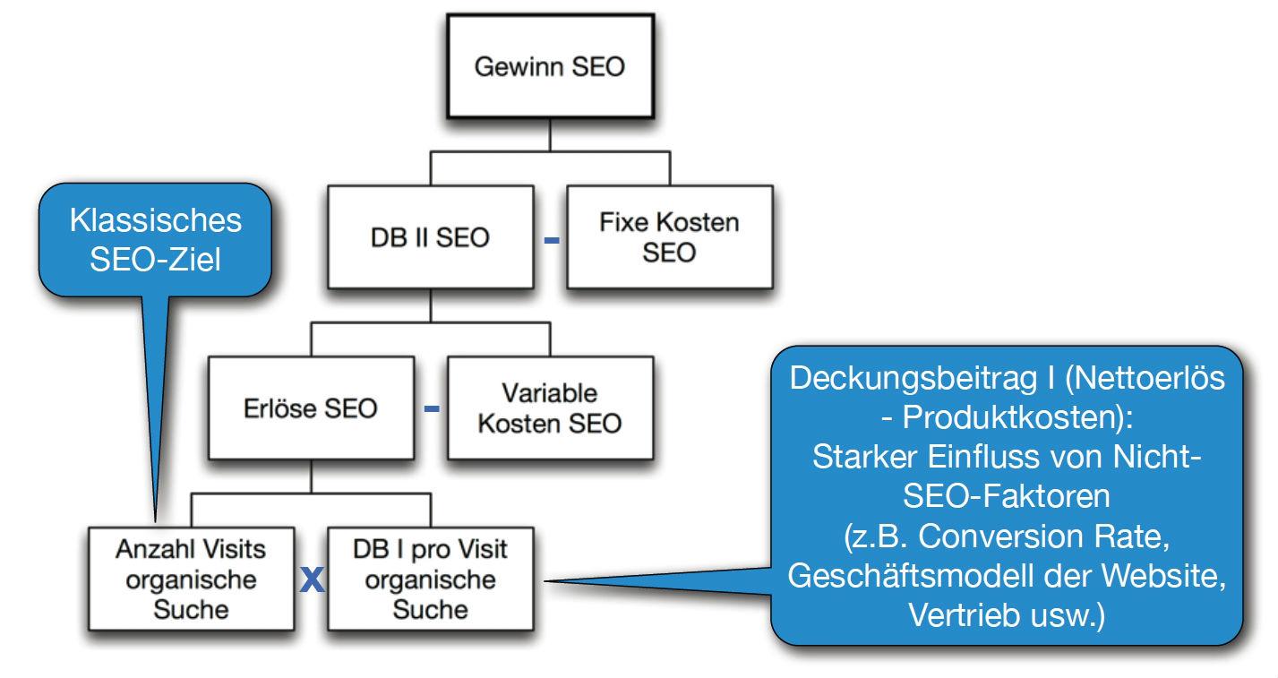 Abbildung eines finanziellen SEO-Kennzahlensystems, (DB = Deckungsbeitrag)
