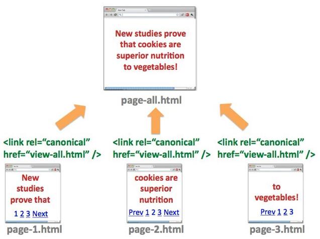 Veranschaulichung einer View-All-Seite. Bei 3 Unterseiten zeigt jede einzelne Unterseite auf eine einzelne view-all-Seite per Canonical.