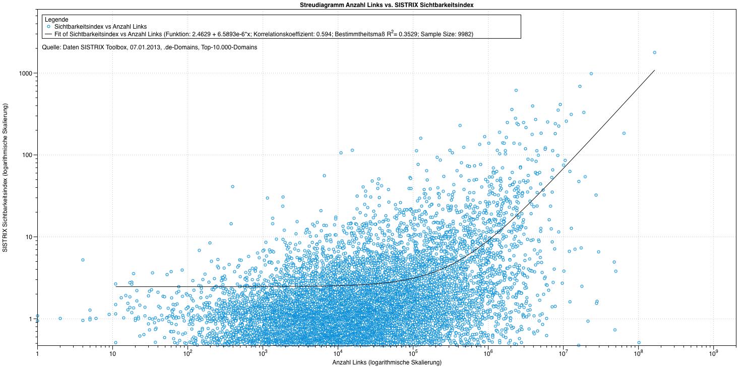 Streudiagramm Anzahl Links vs. Sichtbarkeit