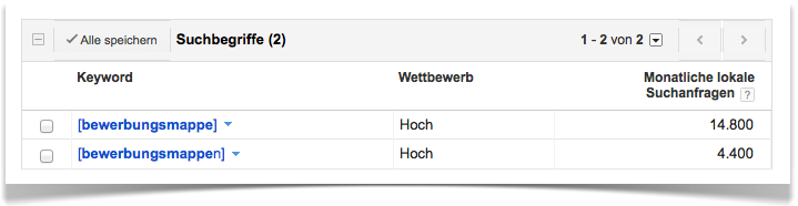 Daten Google Keyword Tool