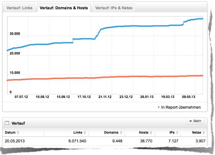 Entwicklung der Anzahl auf duden.de verlinkende Domains (Domain-Pop)