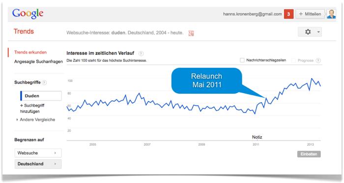 Entwicklung Suchinteresse Duden bei Google Trends
