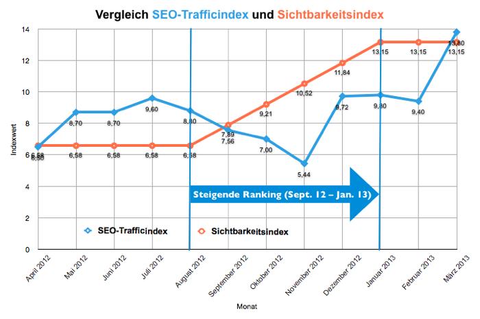 Grafik Vergleich SEO-Trafficindex und Sichtbarkeitsindex