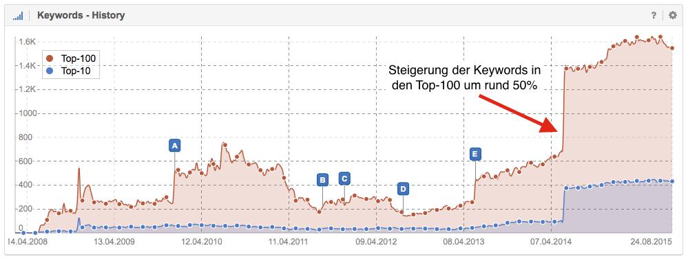 keyword_history_sistrix.de