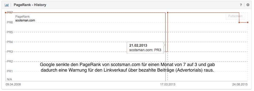page_rank_history_scotsman.com