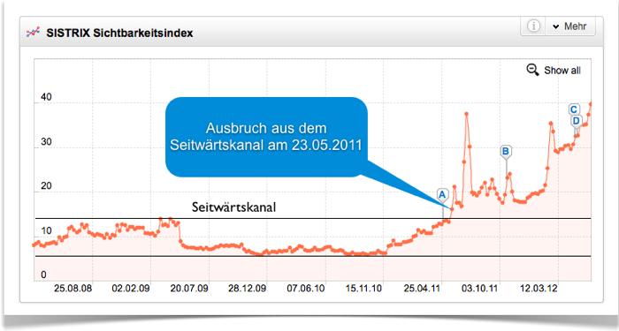 Trendanalyse Sichtbarkeitsindex duden.de