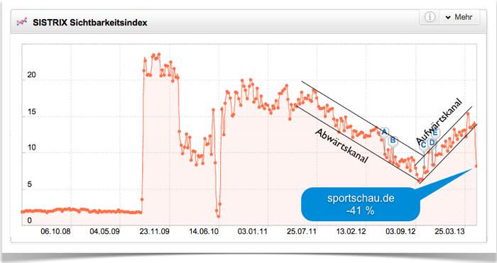 Sichtbarkeitsindex sportschau.de