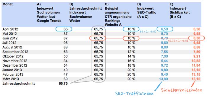 Tabelle Berechnung SEO-Trafficindex und Sichtbarkeitsindex