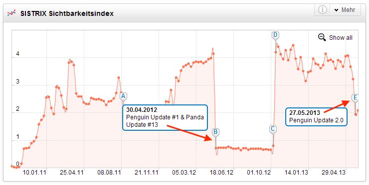 Zweimaliger Sichtbarkeitsverlust der Domain durch das Penguin Update