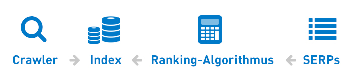 Google-Index, Google-Bot & Crawler